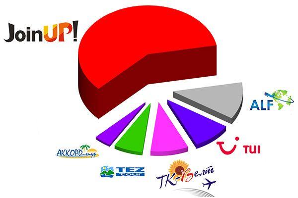 рейтинг туроператорів болгарія, кращі туроператори по болгарії