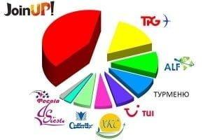 рейтинг туроператорів україни літа 2014 чорногорія
