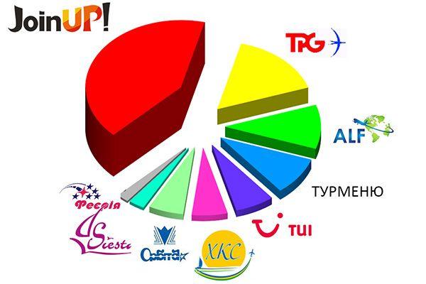рейтинг туроператорів чорногорія, кращі туроператори по чорногорії