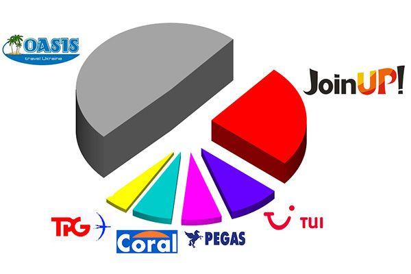 рейтинг туроператорів туніс, кращі туроператори по тунісу