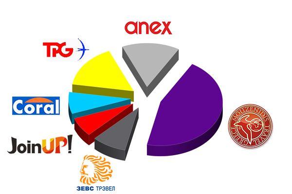 рейтинг туроператорів греція, кращі туроператори по греції