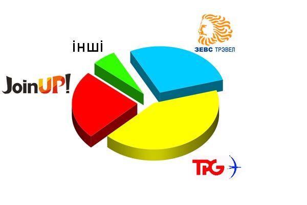 Рейтинг туроператорів по кіпру літнього сезону 2016