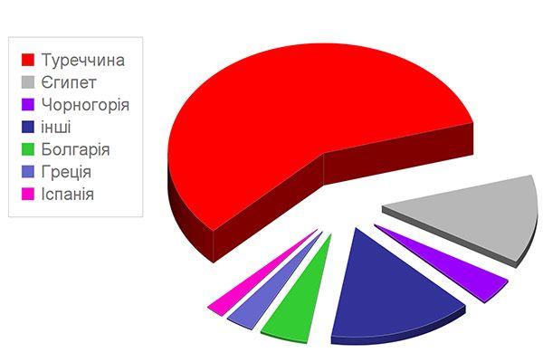 рейтинг туроператорів