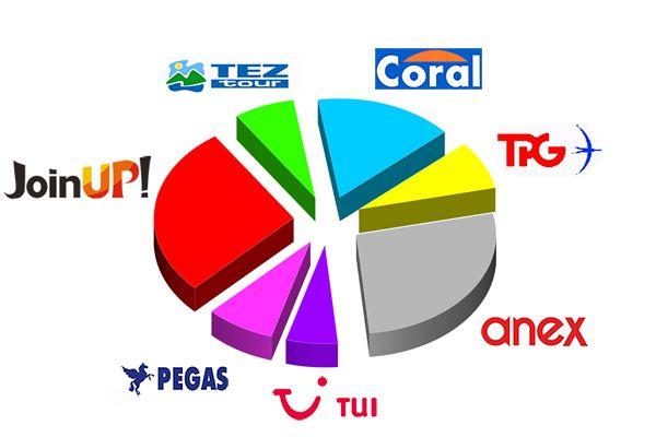 рейтинг туроператорів туреччина, кращі туроператори по туреччині