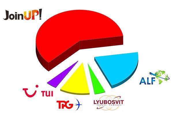 рейтинг чорногорія літній сезон 2017