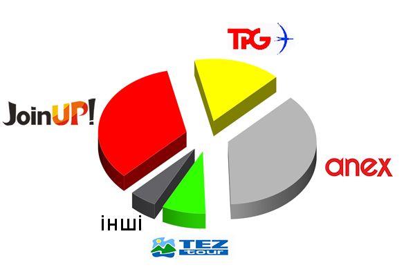 рейтинг туроператорів єгипет, кращі туроператори по єгипту