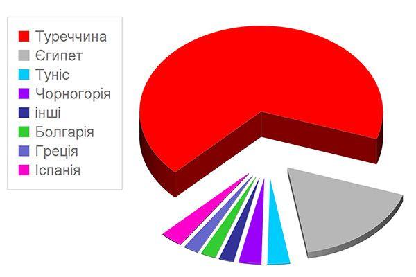 найпопулярніших країни літнього сезону 2017